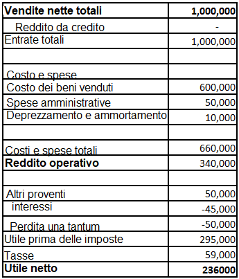 esempio conto economico - Qual è la differenza tra reddito operativo e utile netto?