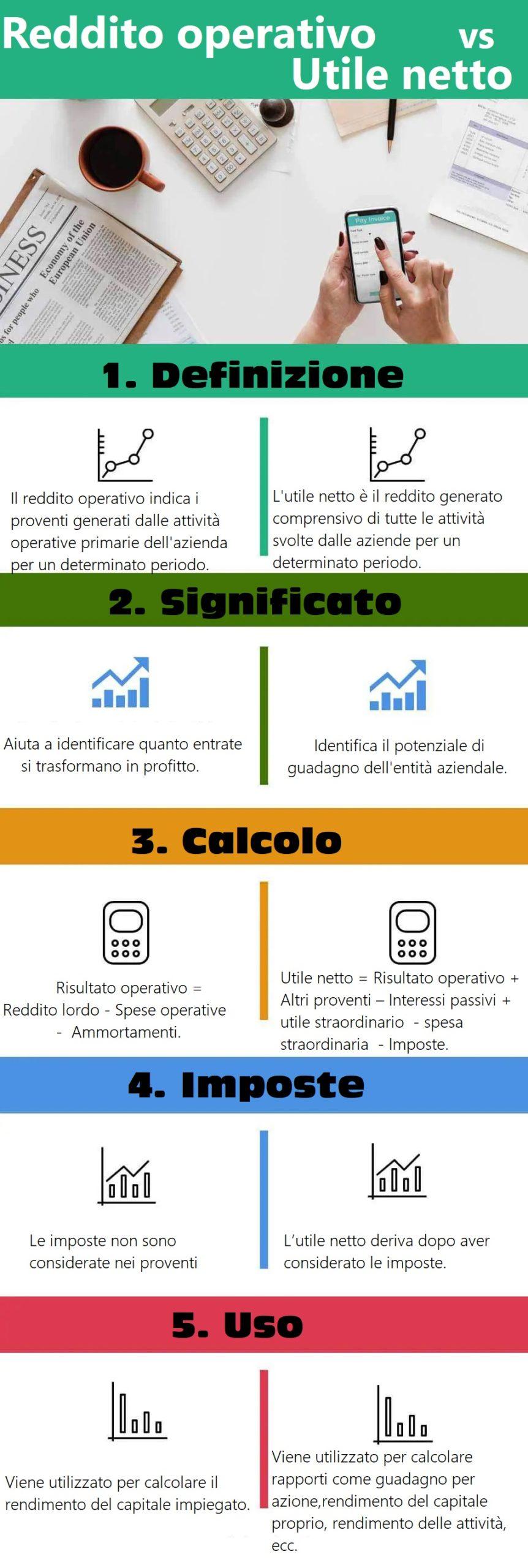infografica reddito operativo utile netto scaled - Qual è la differenza tra reddito operativo e utile netto?